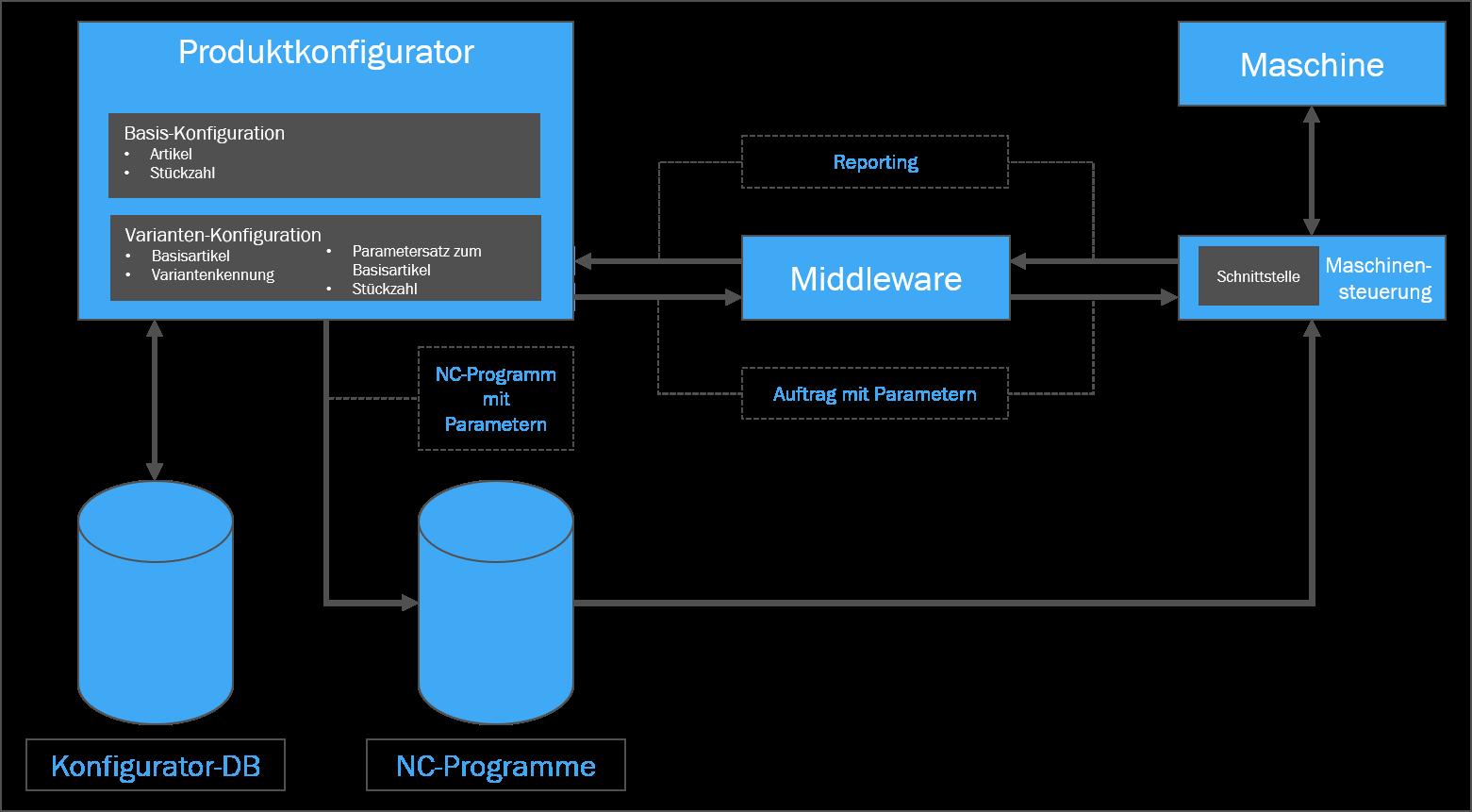 Produktkonfigurator - Architecture